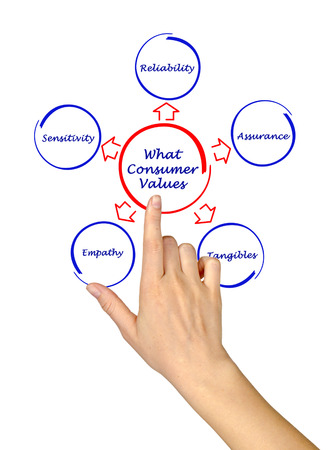 tangible: What consumer values