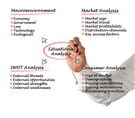 situational: Situational analysis
