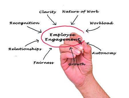 learning new skills: employee engagement