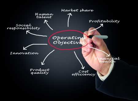 Operating Objectives photo