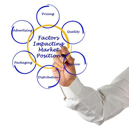 factors: factors impacting market position