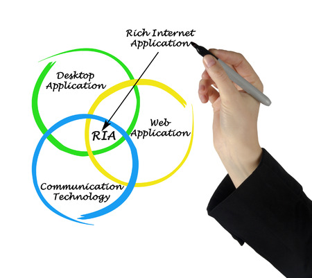 executable: Diagram of rich internet application