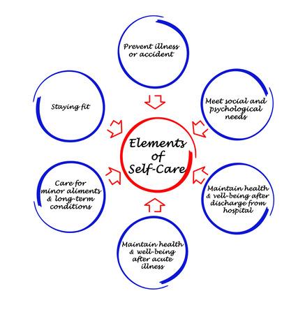 pflegeversicherung: Element der Selbstpflege