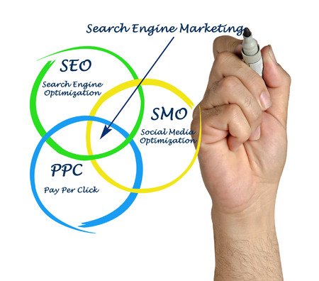 Search engine matrketing photo