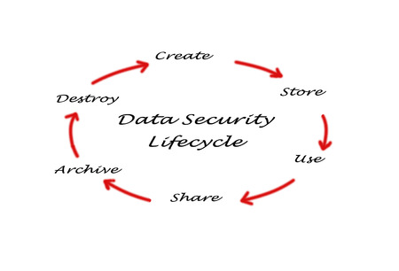 Data Security Lifecycle photo
