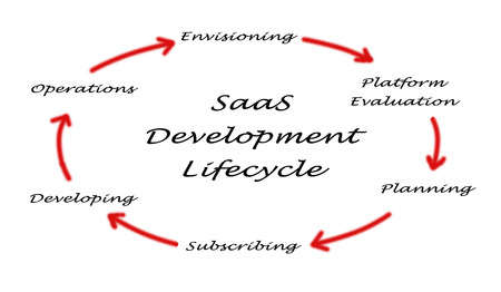 employing: saas development lifecycle