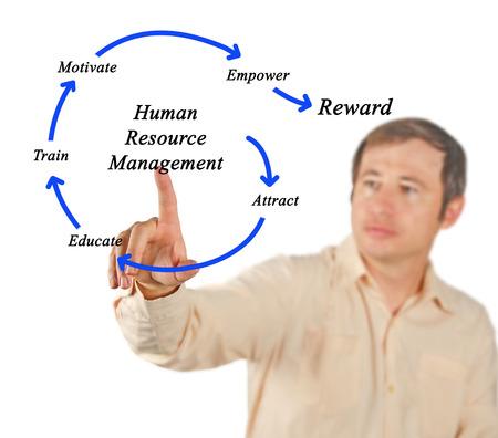 human resource management photo