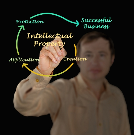Intellectual property diagram photo