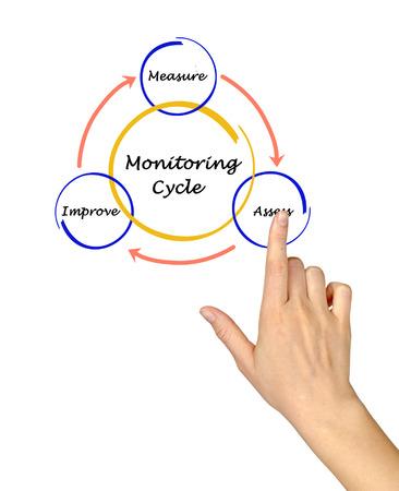 Monitoring cycle Stock Photo
