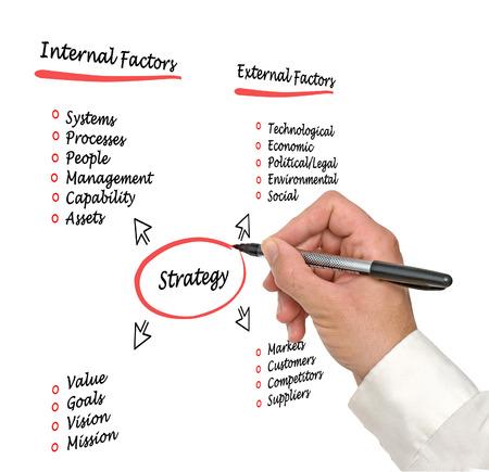 Diagram of strategy Stock Photo