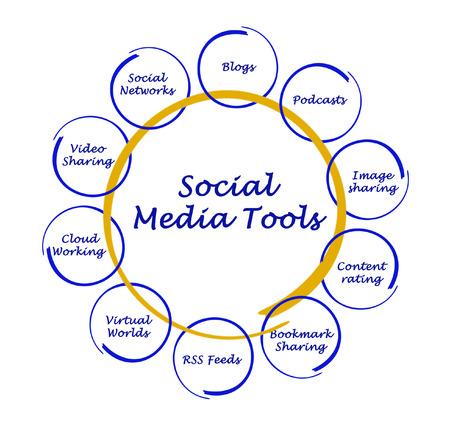 mpg: Diagram of social media tools