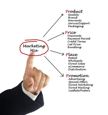 installment: Marketing mix
