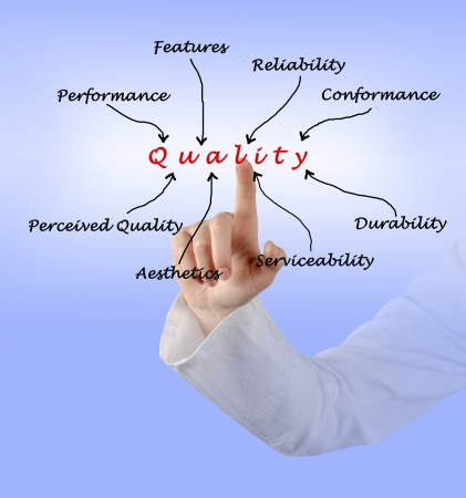 conformance: Diagram of quality