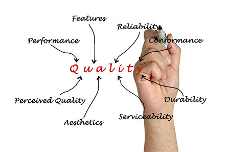 perceived: Diagram of quality