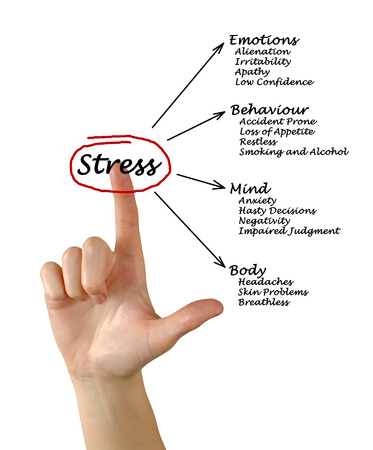 prone: Diagram of stress consequences Stock Photo