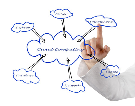 Cloud computing photo