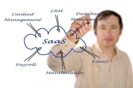 Diagram of SAAS use photo