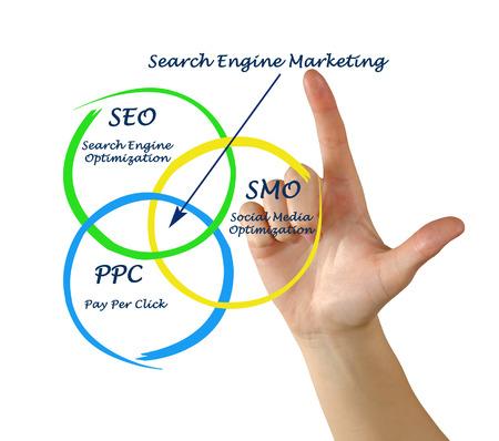 Search engine matrketing photo