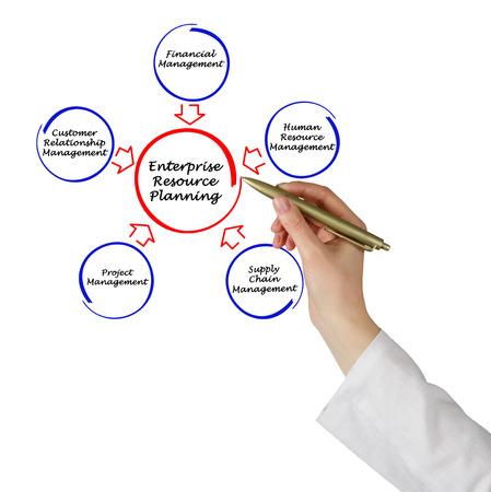 Enterprise resource planning photo