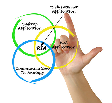 Diagram of rich internet application photo