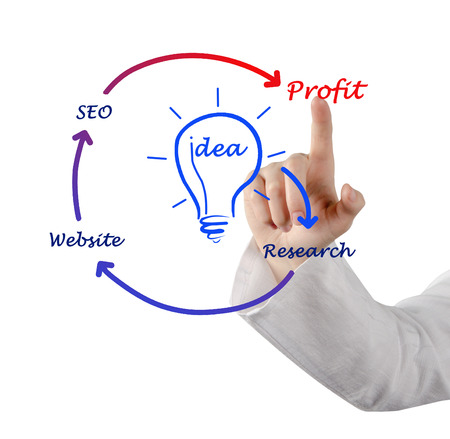 From idea to profit photo
