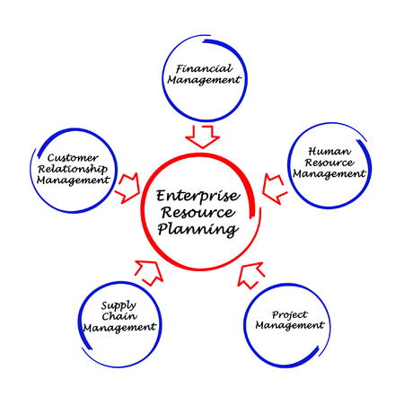 Enterprise resource planning photo