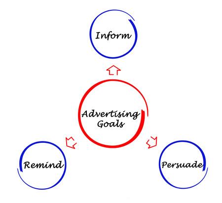 reminding: Advertising Goals