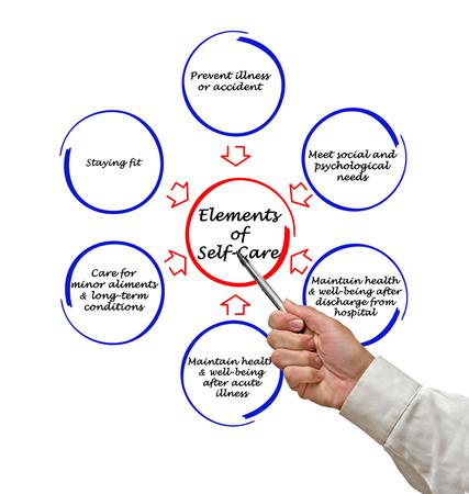 autocuidado: Elementos de autocuidado