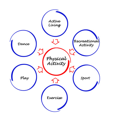 aktywność fizyczna: Aktywność fizyczna