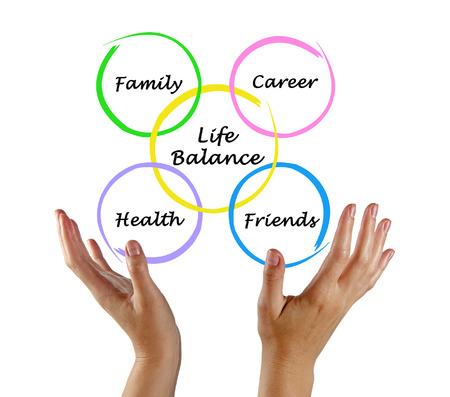 work life balance: Diagram of life balance