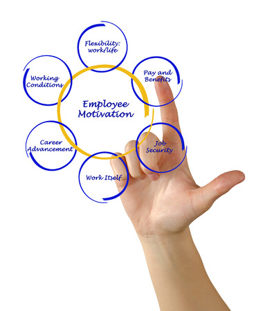 Diagram of employee motivation photo