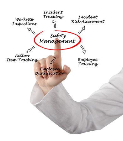 drawing safety: Safety management