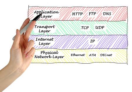 dns: Internet protocols