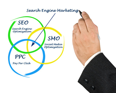 Search engine marketing photo