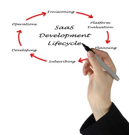 ciclo de vida: ciclo de vida del desarrollo saas Foto de archivo