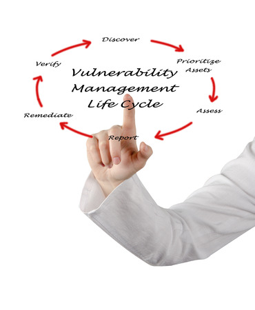 vulnerability: vulnerability management of life cycle