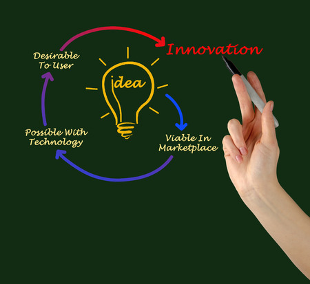 capability: Diagram of innovation