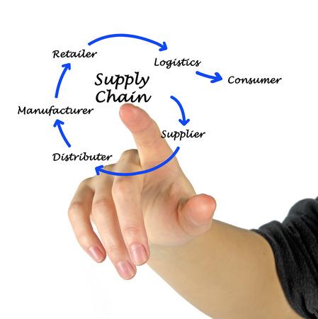 Supply Chain Management Stock Photo - 25660139