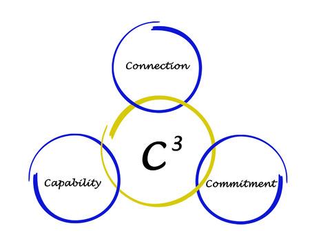 C3 diagram Stock Photo