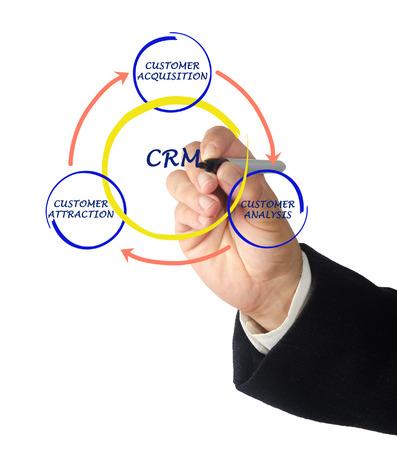 CRM diagram photo