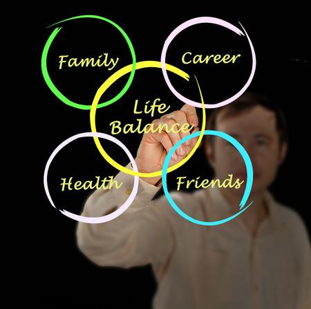 work life balance: Life Balance diagram