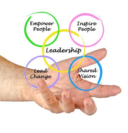 Leadership Stock Photo - 25660311