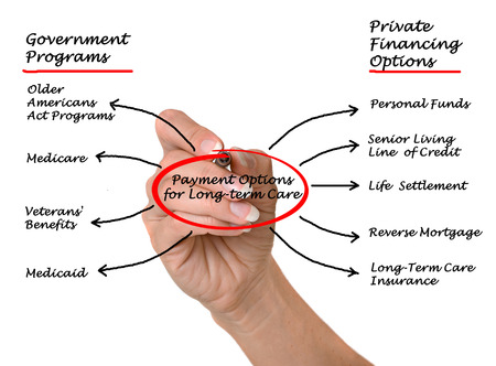 longterm: Payment Options for Long-term care