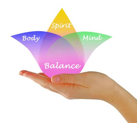 Lichaam, geest, geest Balance