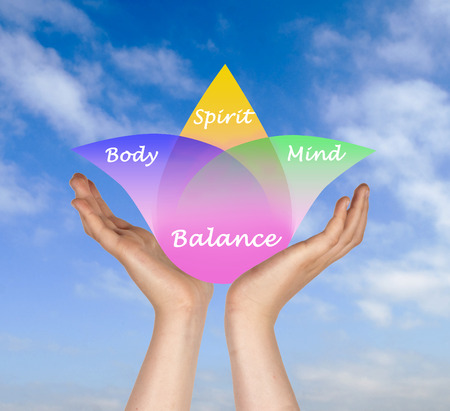 human body: Body, spirit, mind Balance