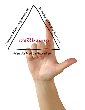 Diagram of wellbeing photo