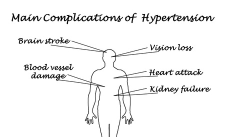 main complications of hypertension photo