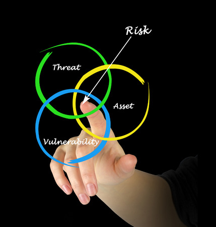 tangible: Defenition of risk
