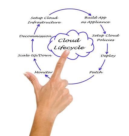programer: Cloud Lifecycle  Stock Photo