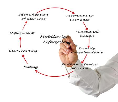 Mobile App Lifecycle photo